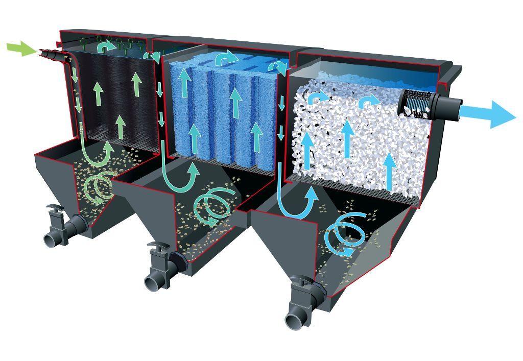 filtre pour grand bassin bioclear jardinet