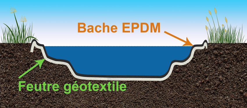 B che bassin epdm 1 02mm 10 06m x 30 48m jardinet for Bassin bache epdm